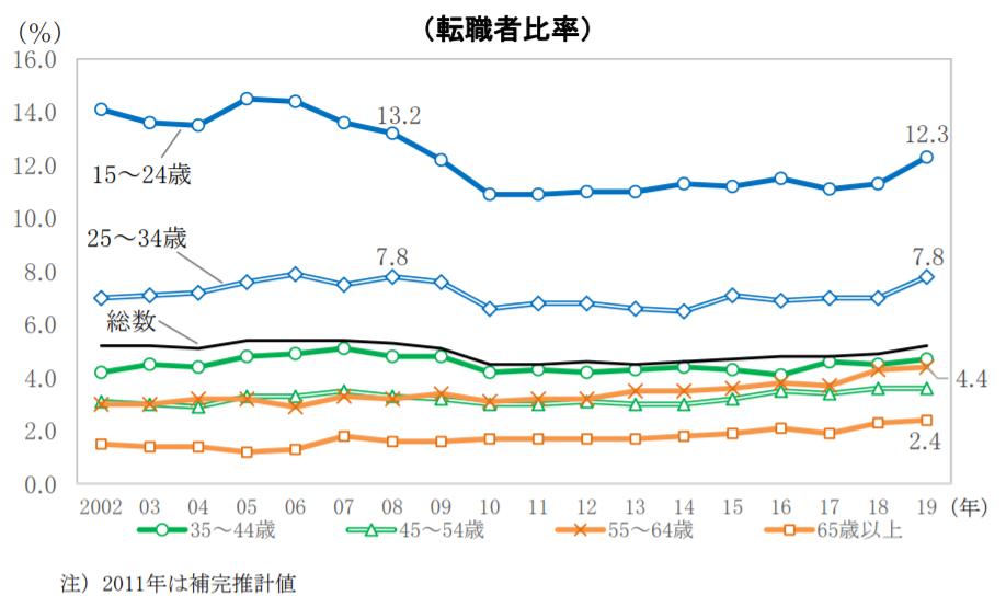 統計トピックスNo.123『増加傾向が続く転職者の状況~2019年の転職者数は過去最多~』|総務省統計局